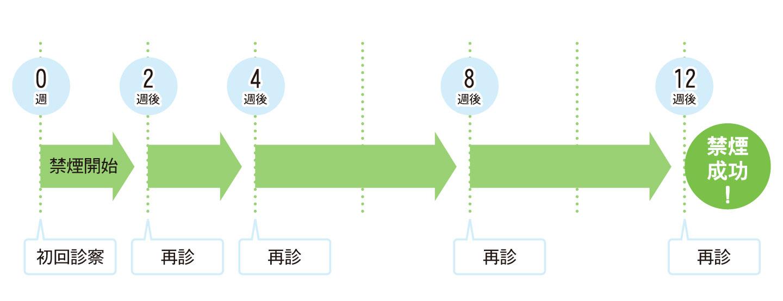 【画像】経口禁煙内服剤の服用のスケジュール